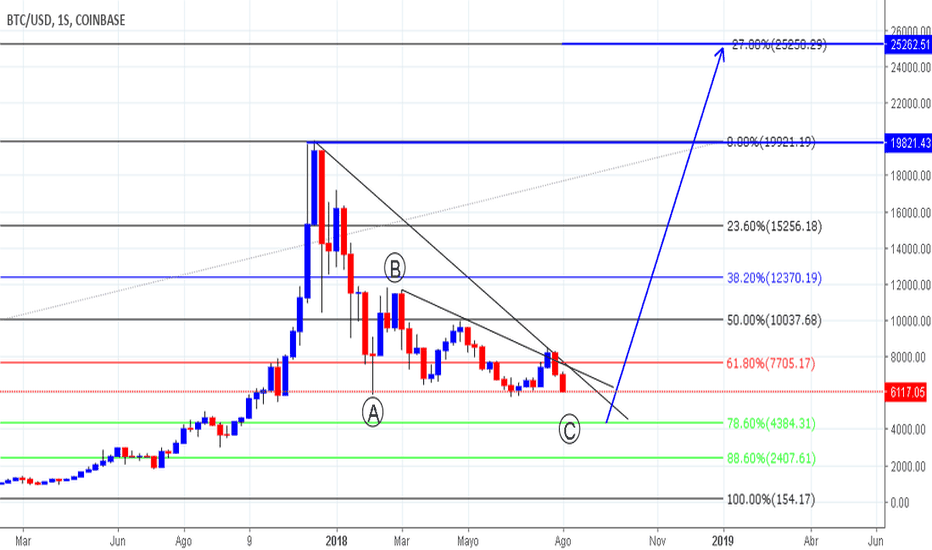BTCUSD: BITCOIN - COMPRA (BUY)