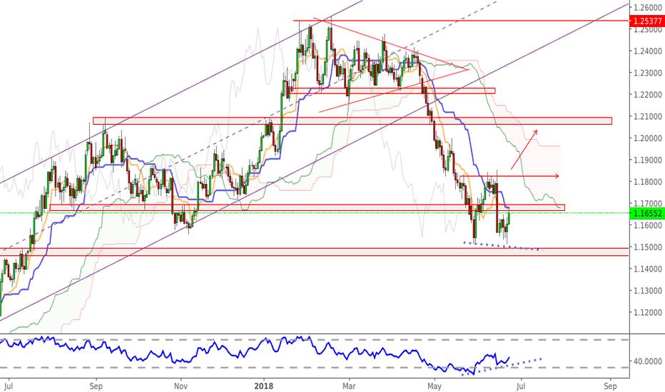 EURUSD: EURUSD - D - bearish trend losing momentum ?