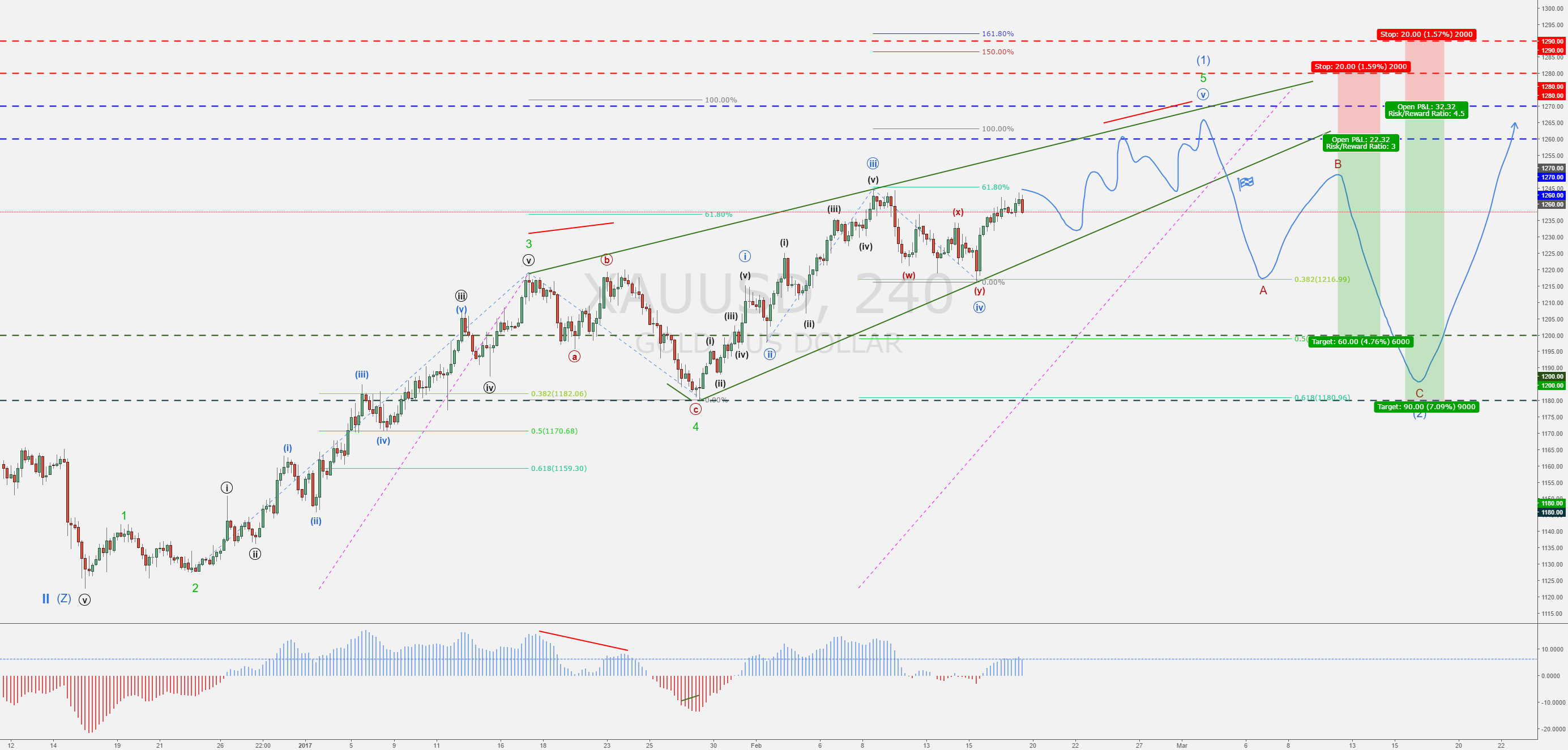 GOLD (XAUUSD) - Corrective ABC for Intermediate Wave 2