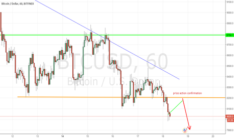 BTCUSD: BTCUSD - Bitcoin - 1H - Sell on rally