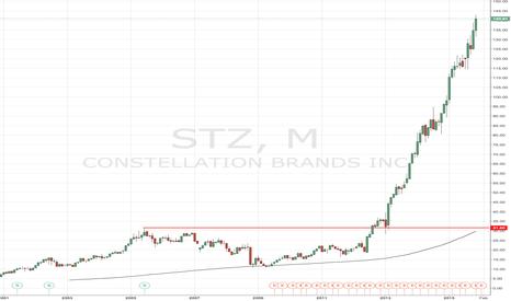 STZ: STZ - Trading Room stock
