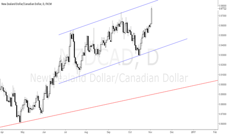 NZDCAD: NZDCAD Ready to Down Move?