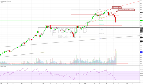 BTCUSD: Is an upcoming yuan devaluation the reason for Bitcoin ban?