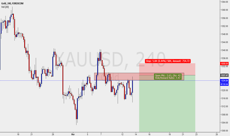 XAUUSD: GOLD - SHORTS IN PLAY DAILY CHART
