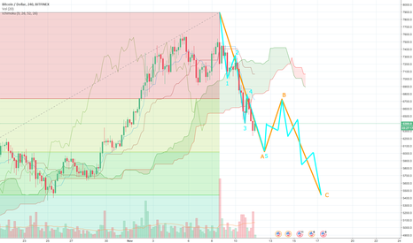 BTCUSD: BTCUSD Elliot Wave ABC Correction (4 Hours, Magnified)