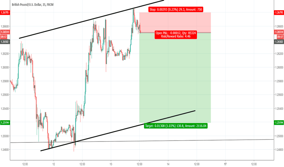 GBPUSD: gbpusd sell ratio 1 to 4.5