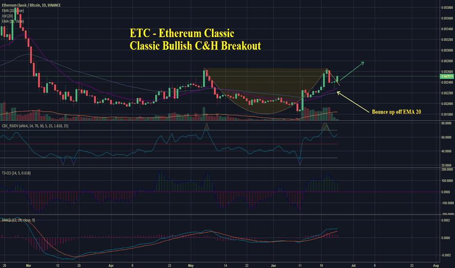 ETCBTC: ETC - Ethereum Classic - Classic Bullish C&H Breakout