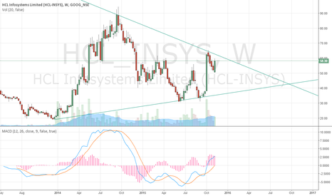 HCL_INSYS: I predict it to go up in short time (10 weeks)