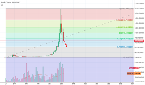 BTCUSD: Bitcoin re-tracement should be measured from .01 to $19891....