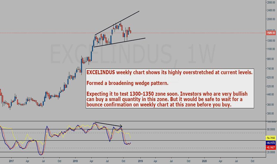 EXCELINDUS: EXCELINDUS weekly chart study - Broadening wedge