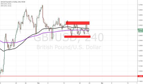 GBPUSD: GBPUSD Consolidating