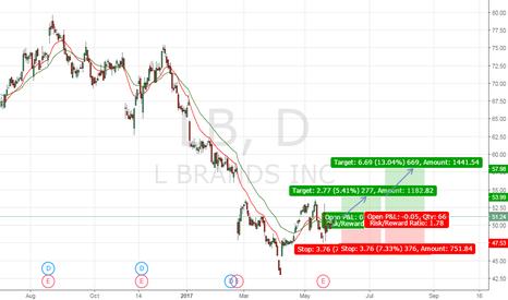 LB: Buy LB