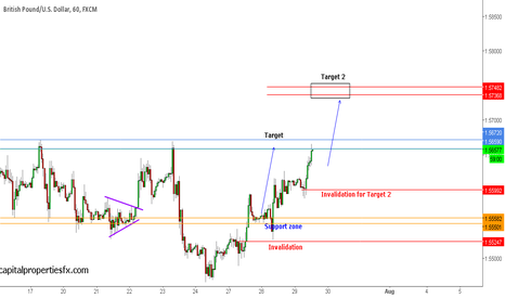 GBPUSD: GBPUSD - ahead of the FOMC