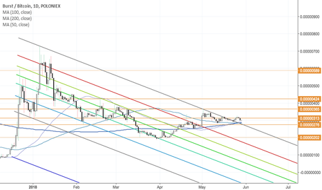 BURSTBTC: Burst - Out of the downtrend?