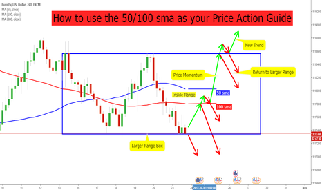 EURUSD: EURUSD 4H How to use the 50/100 sma as your Price Action Guide