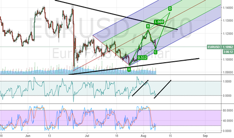 EURUSD: EU bulls are not giving up