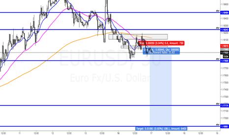 EURUSD: EU Short gonna be a great trade good r:r