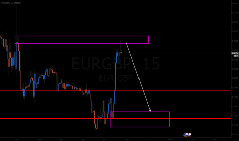 EURGBP: hereas well ets see if i can get my short