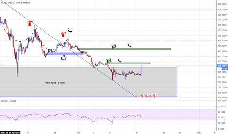 BCHUSD: BCHUSD gap filled theory part 1