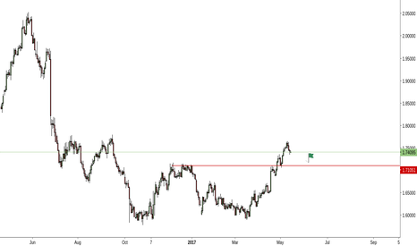 GBPAUD: GBPAUD - Perfect spot to sell