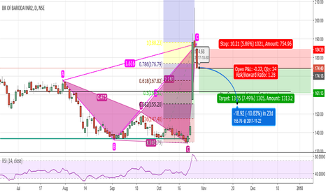 BANKBARODA: Bearish Crab on Bank of baroda