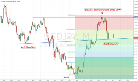 USDJPY: Long USDJPY idea!