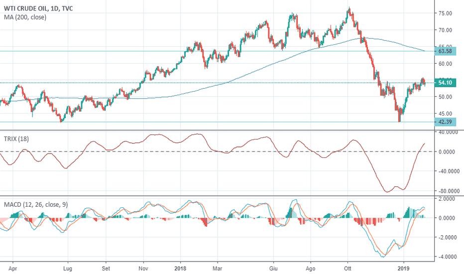 USOIL: Oil sul  medio/lungo periodo