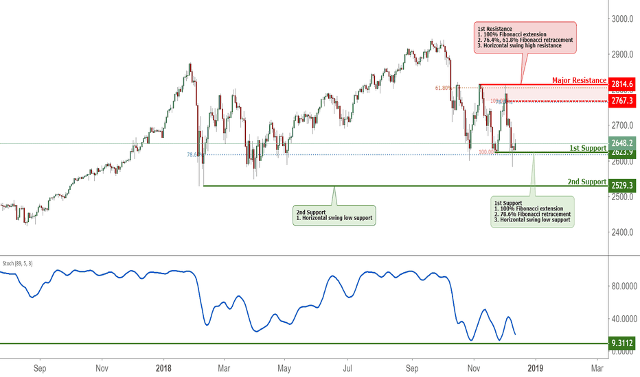 SPX500USD: S&P - Daily Key Elements
