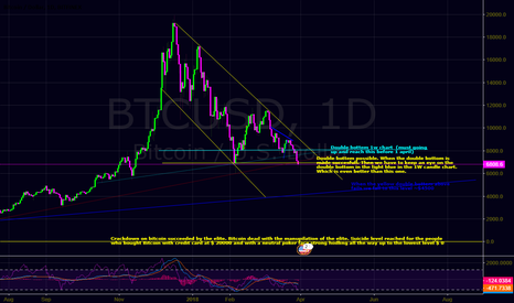 BTCUSD:  This is how I look at it