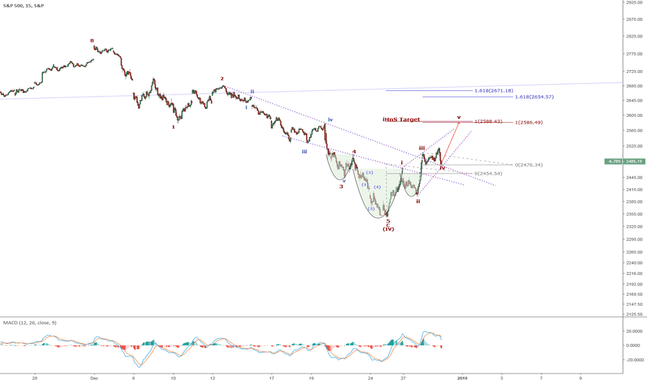 SPX: SPX: Alt Count with iHnS and Wave (IV) complete. Wave (1) & iHnS