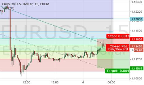 EURUSD: Short EUR/USD London Session