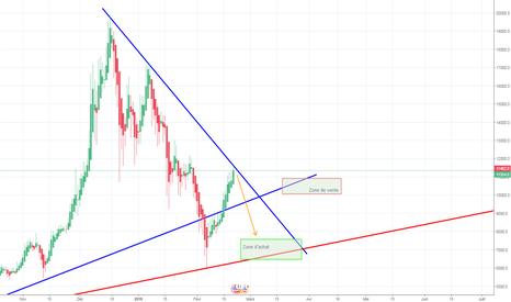BTCUSD: Moyen terme, chute imminente puis rebond vers 7000$