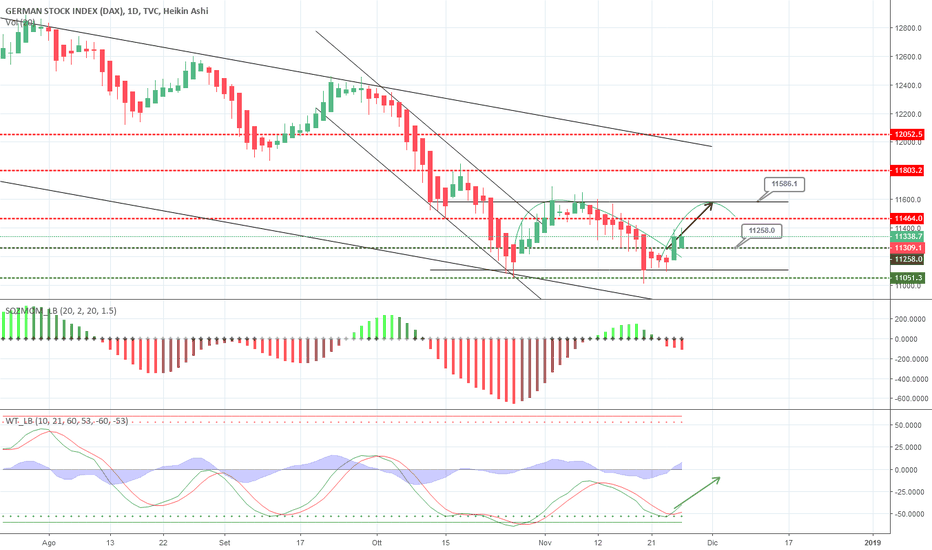 DEU30: DAX long per area 11586