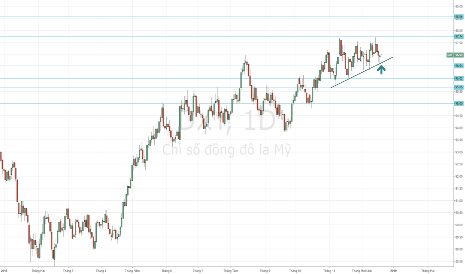 DXY: USD Index - FED tăng lãi suất khiến USD tăng trở lại.