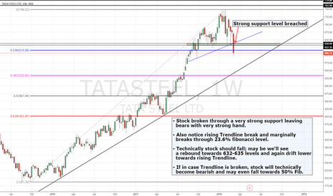 TATASTEEL: TATA STEEL | Clearly looks Bearish