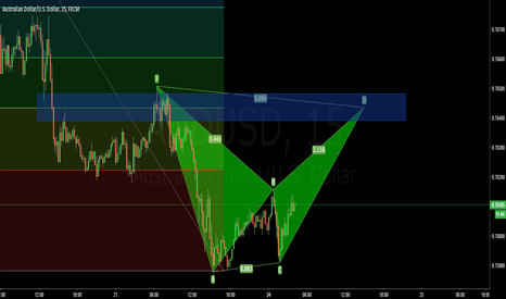 AUDUSD: AUDUSD Counfluence on 15 Min chart