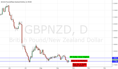 GBPNZD: RBNZ MONETARY POLICY STATEMENT - GBPNZD TACTICAL LONG (NZDUSD)
