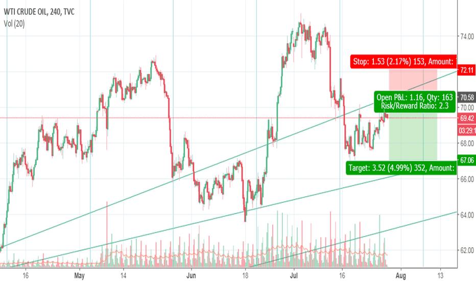 USOIL: Crude Oil Trading Range