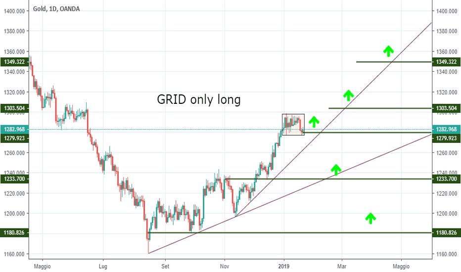 XAUUSD: [Setup operativo]  GRID long sul GOLD