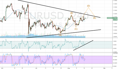 EURUSD: Next target D