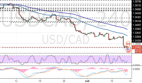 USDCAD: USD/CAD : l'analyse générale