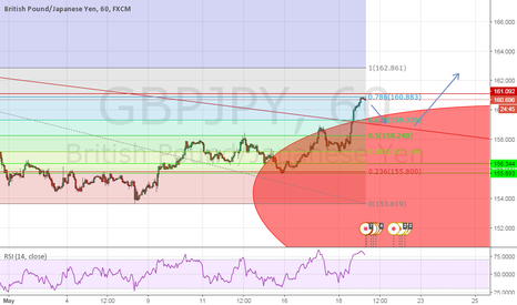 GBPJPY: GBPJPY Formation of a new trend?