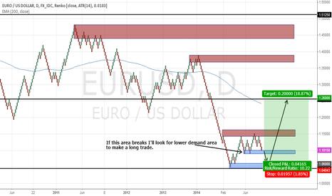 EURUSD: Possible EURUSD Long if tested demand area breaks.
