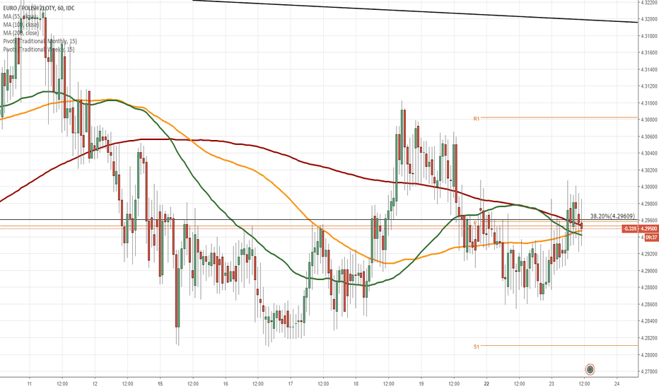 EURPLN: EUR/PLN 1H Chart: Symmetrical triangle in sight