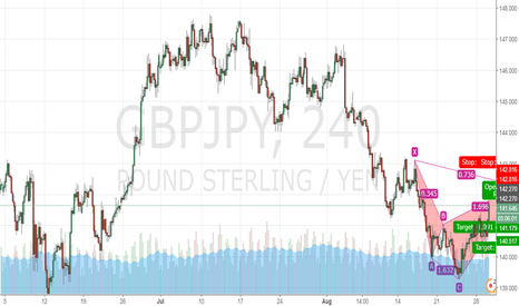 GBPJPY: Potential cypher pattern forming on the GBP/JPY