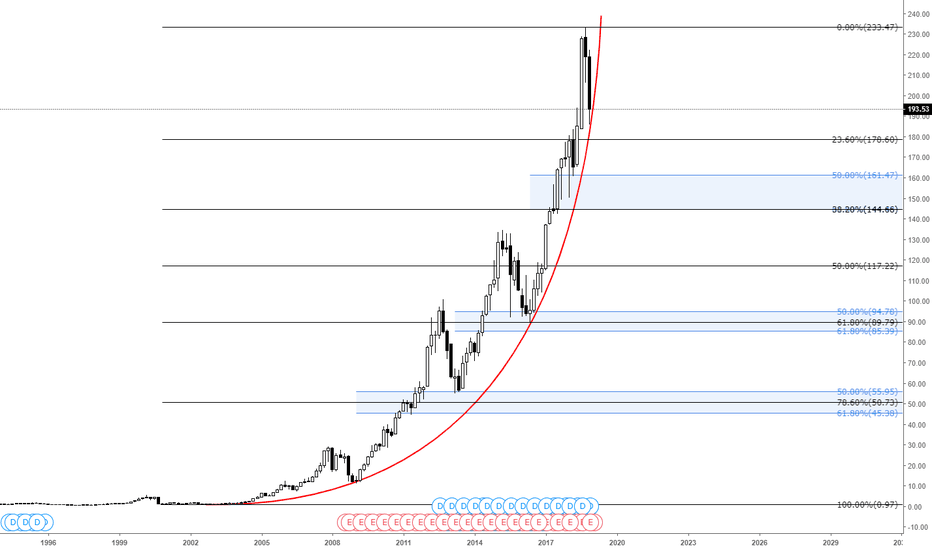 AAPL: Apple - About to break?