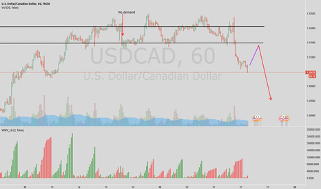 USDCAD: Loonie H1 - wait for pullback to ICE