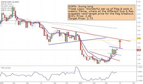KOPN: KOPN- Swing Long with Flag & Pole pattern