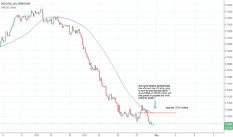 NZDUSD: short nzd/usd - short to medium time frame