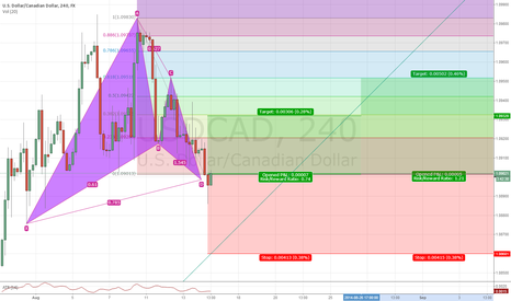 USDCAD: Gartley pattern on USDCAD